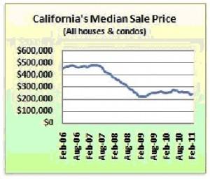 アメリカの不動産バブルと価格の今後について考える