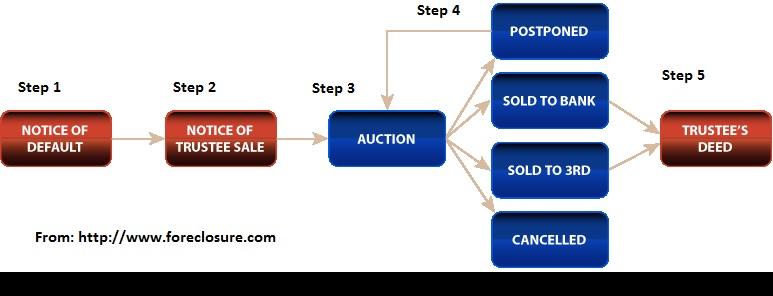 CA foreclosure process