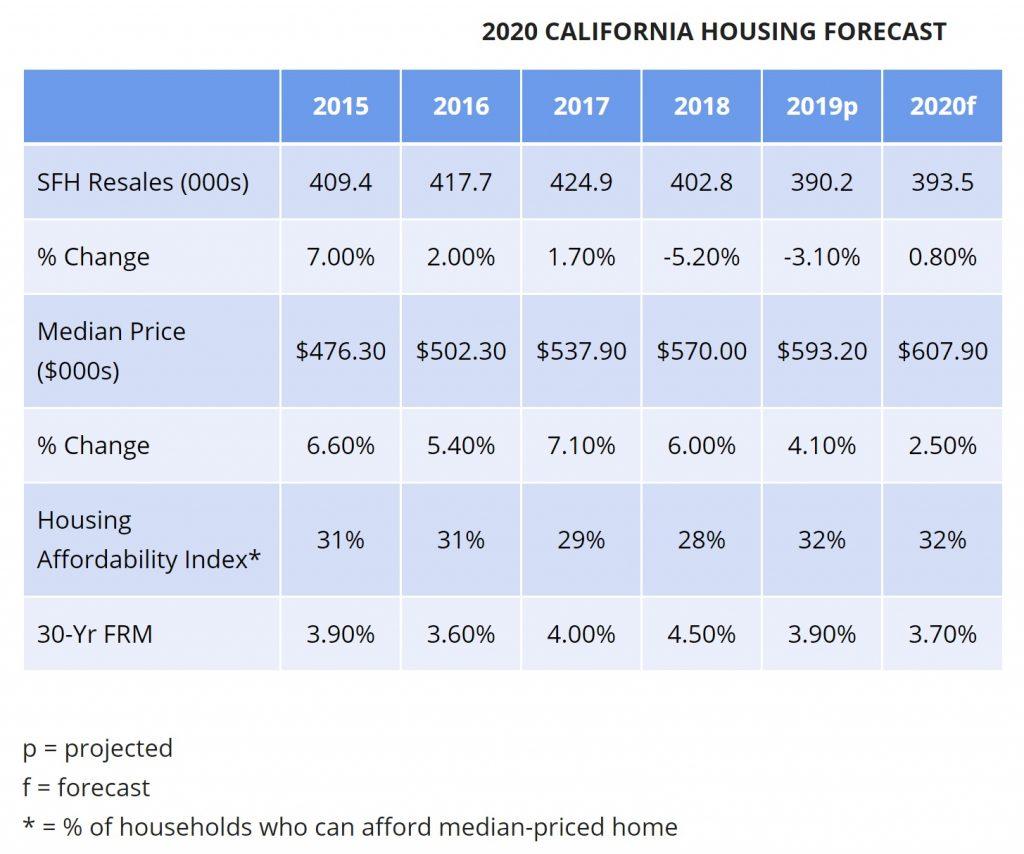 カリフォルニア不動産協会の2020年住宅マーケット予測発表。住宅価格上昇率予測は2.5%