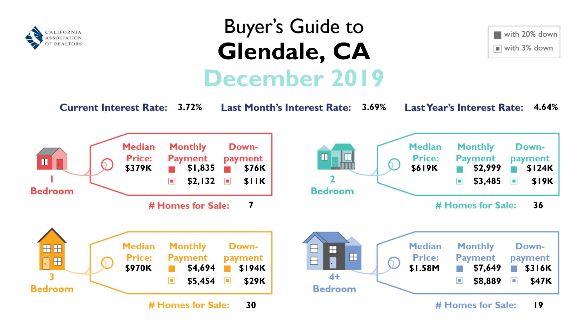 グレンデール市の価格状況